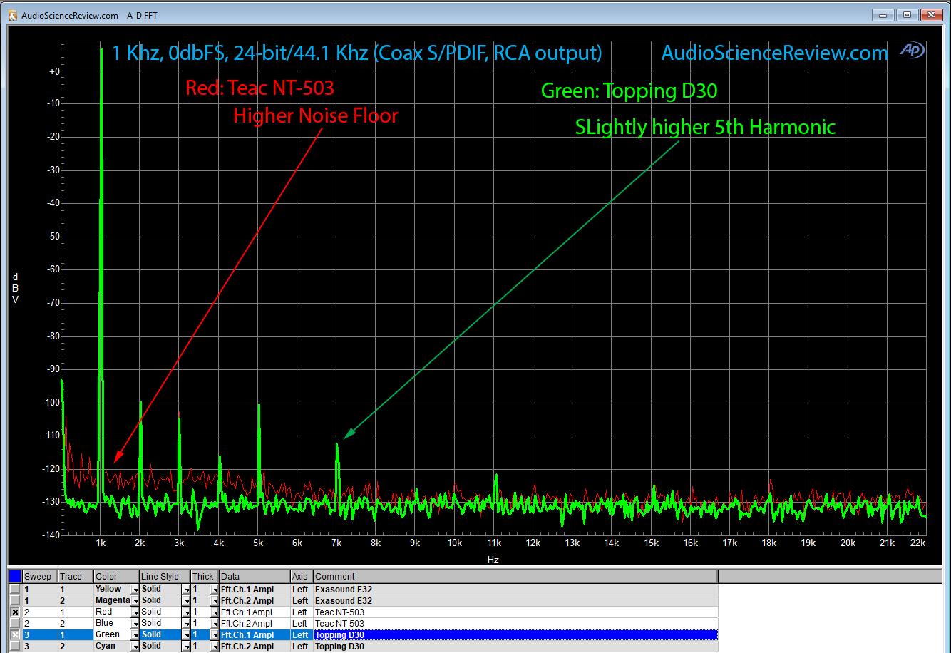 1 Khz vs Topping D30.png