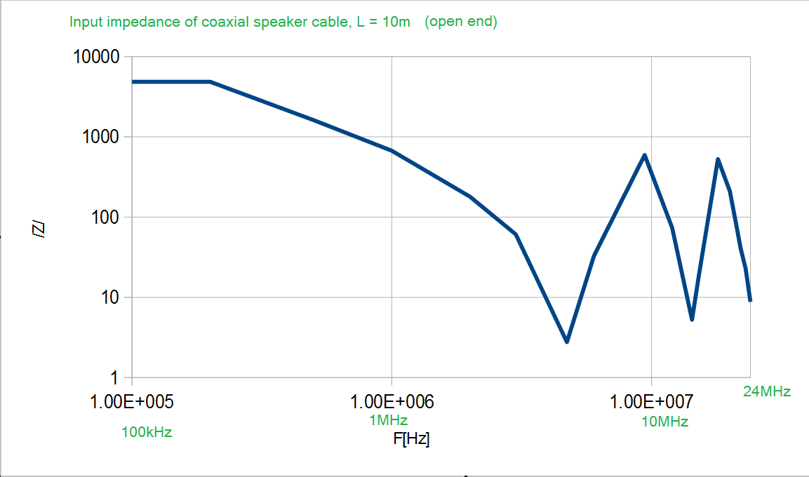 10mcoax_open_impedance.png