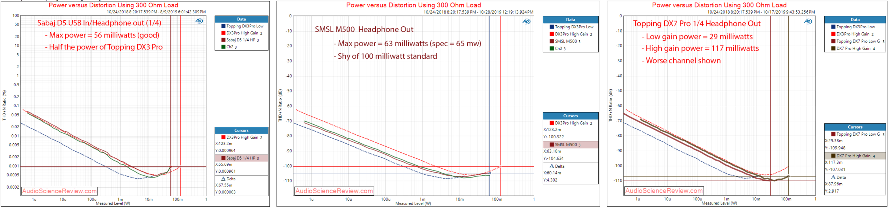 14.power_vs_distortion_300ohm.png