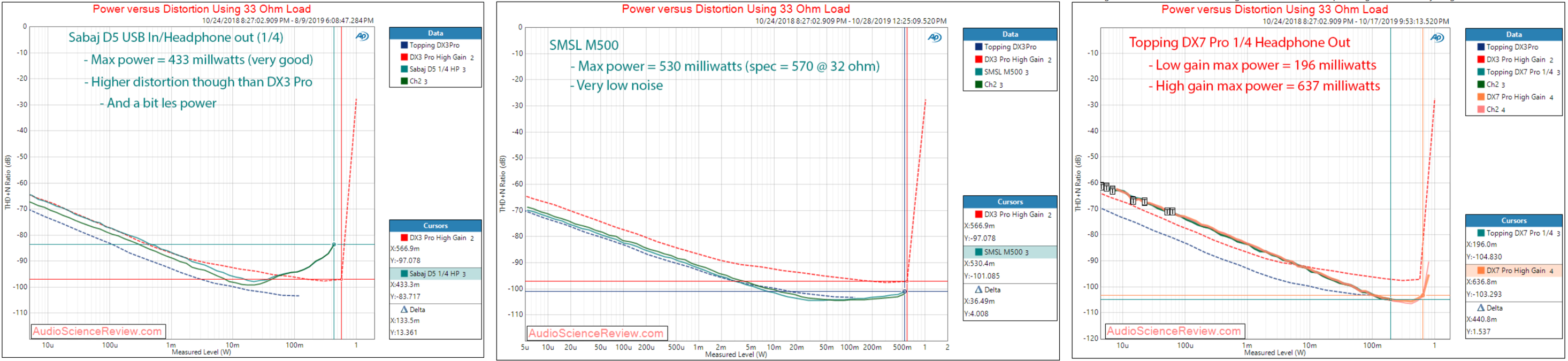 15.power_vs_distortion_33ohm.png
