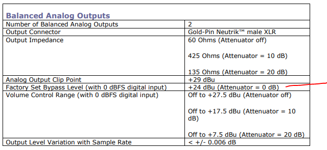 Review and Measurements of Benchmark DAC3 | Audio Science
