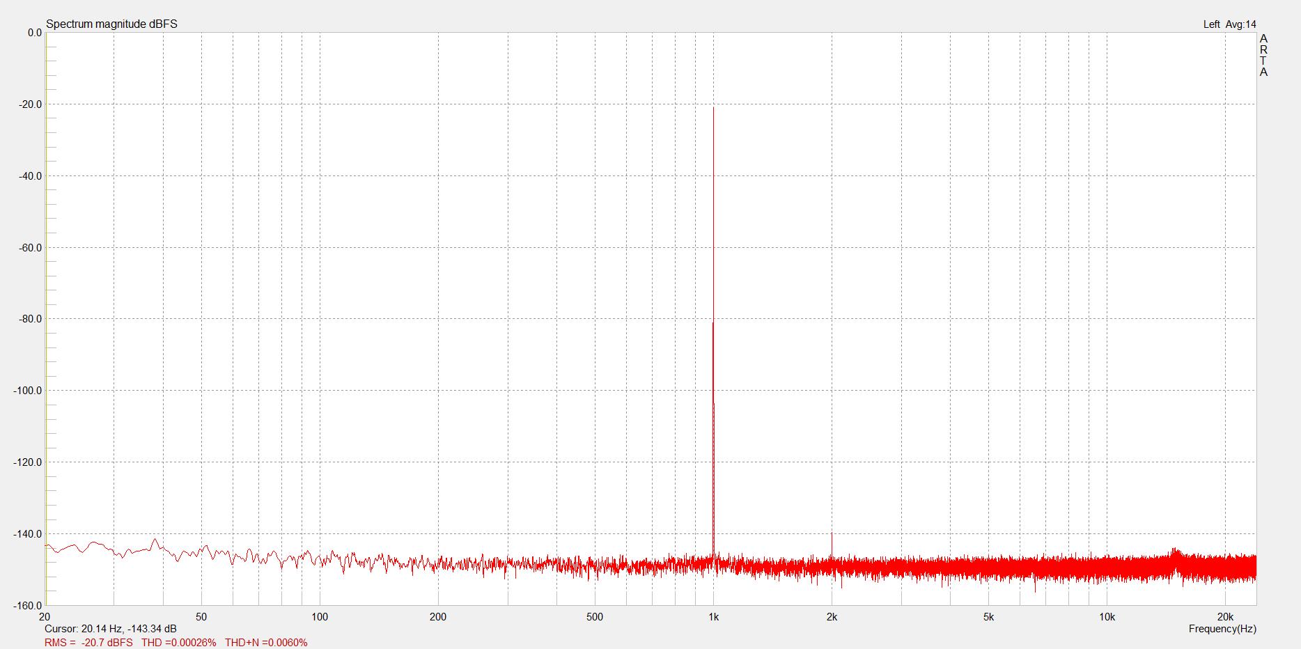Measurements of Motu UltraLite mk4 (AKM DAC Version