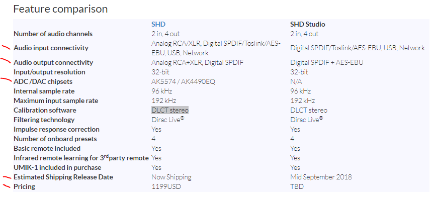 Review and Measurements of miniDSP SHD DAC, DSP And Streamer