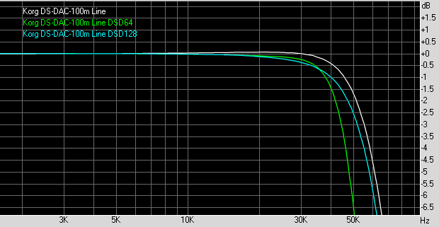 Review and Measurements of KORG DS-DAC-100 | Audio Science