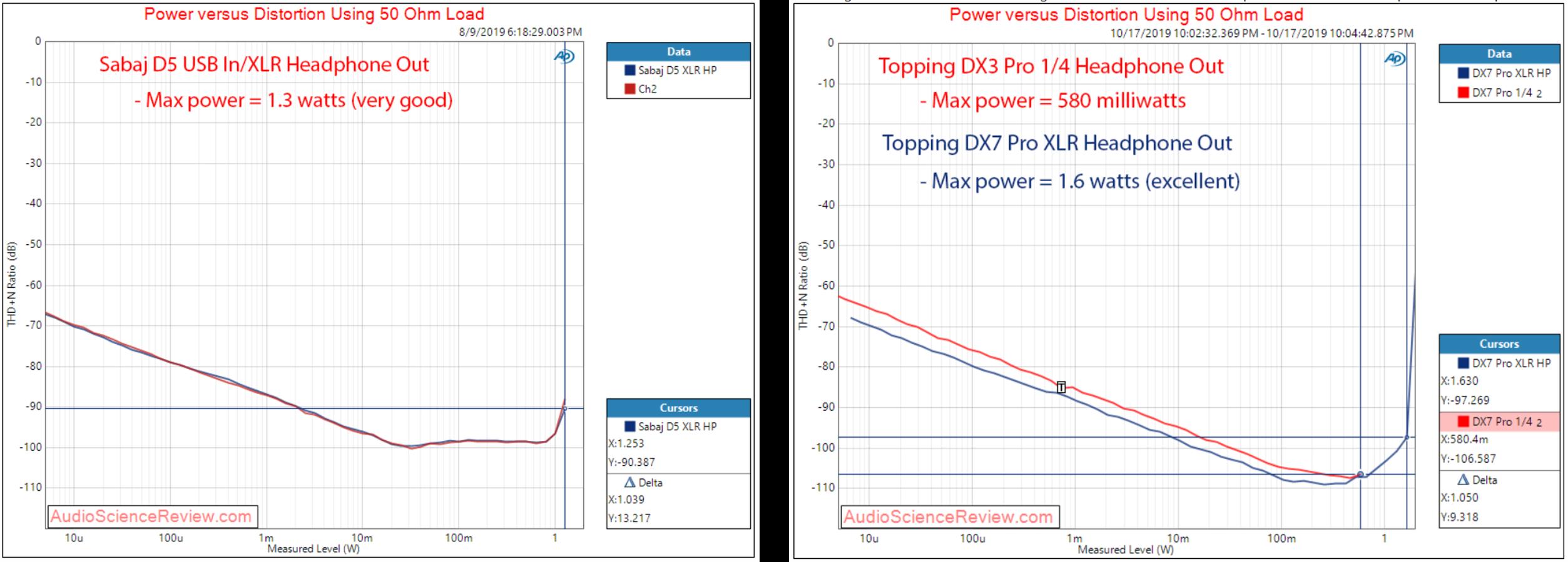 16.power_vs_distortion_XLR_50ohm.png