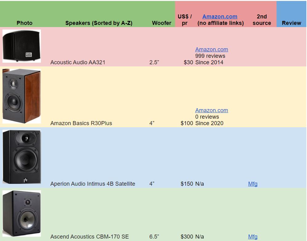 2020-10-10 14_22_52-List of Passive Bookshelf Speakers (_US$300).png