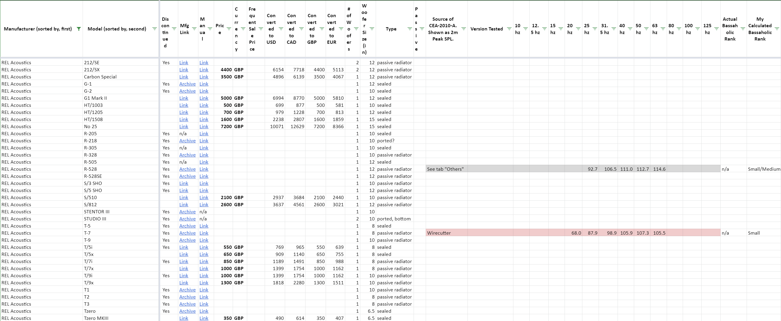 2021-04-19 12_32_13-Subwoofer Comparison (by @sweetchaos) - Google Sheets.png
