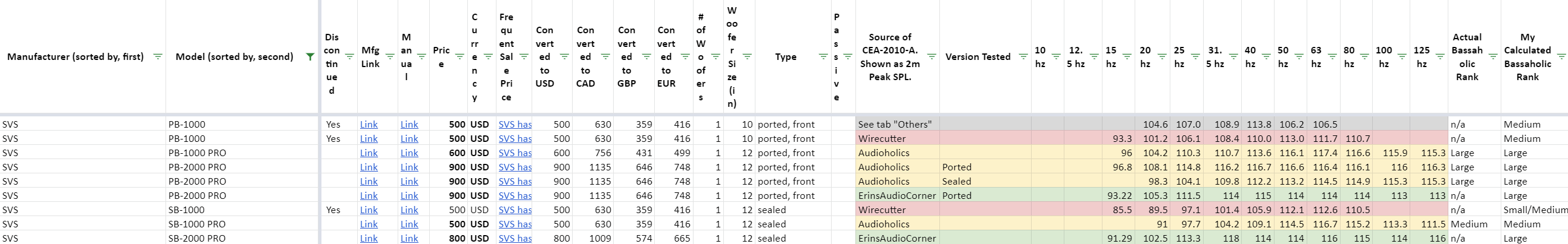 2021-04-20 11_05_14-Subwoofer Comparison (by @sweetchaos) - Google Sheets.png