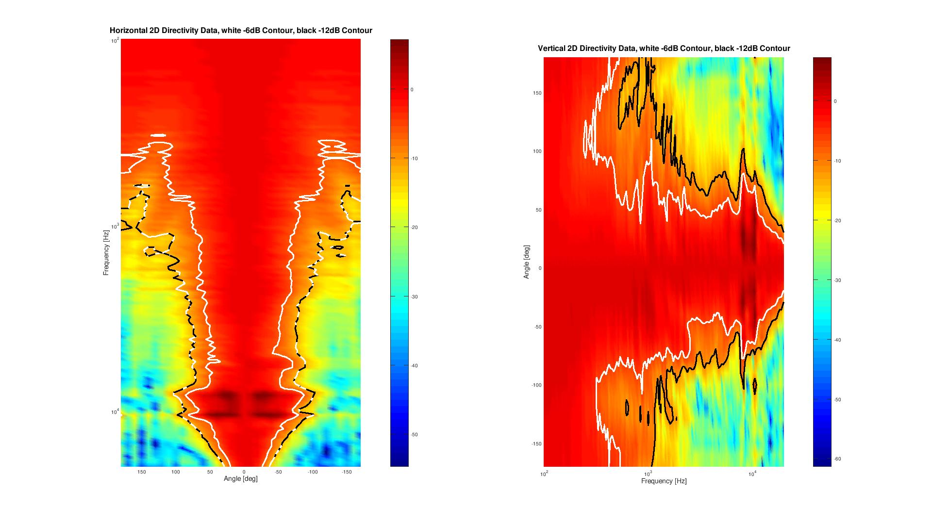2D surface Directivity Contour Data.png