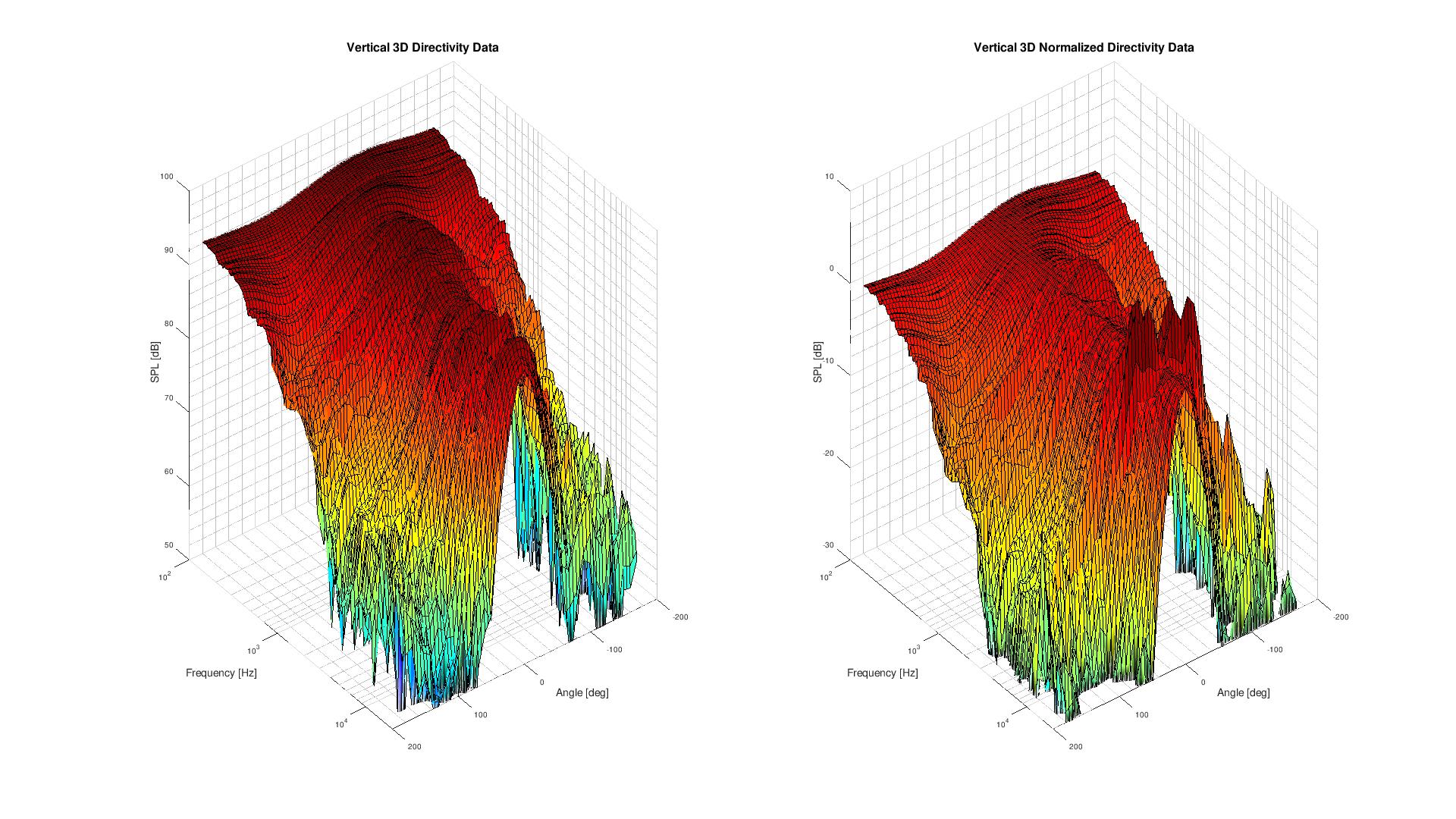 3D surface Vertical Directivity Data.png