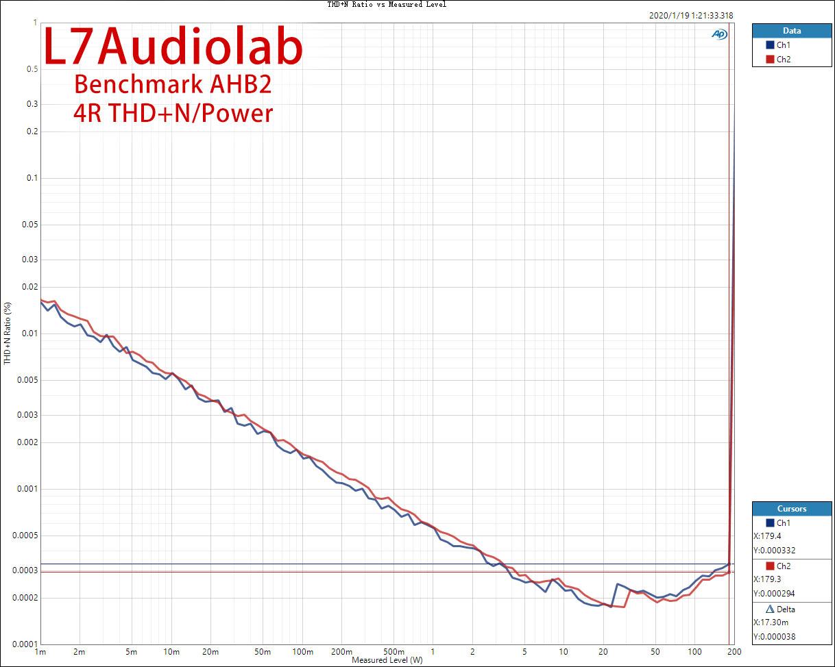 4R-THD+N-Ratio-vs-Measured-Level.jpg