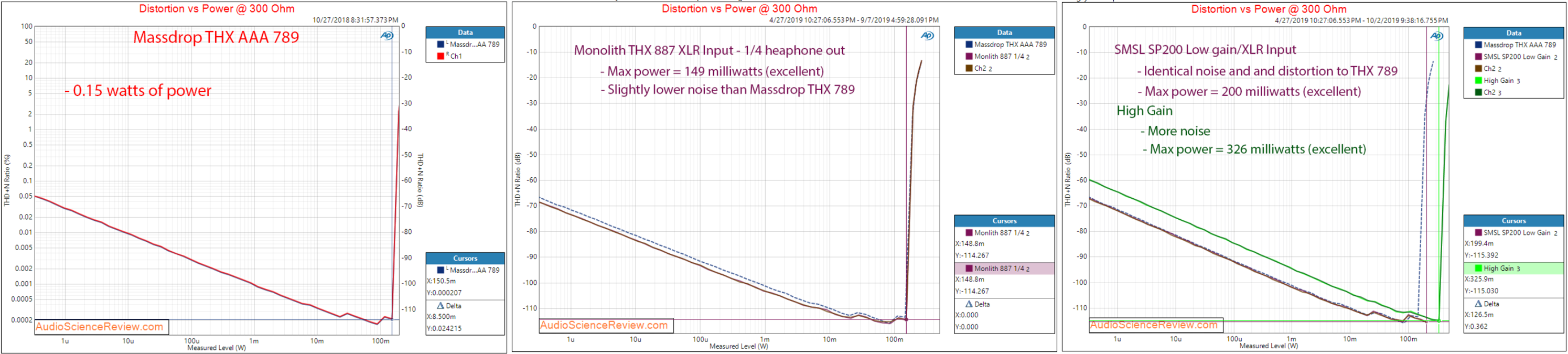 5.power_vs_distortion_300ohm.png