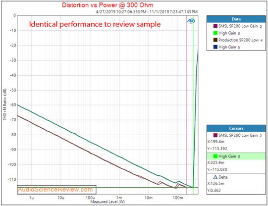 5.power_vs_distortion_300ohm_sp200_prod.png