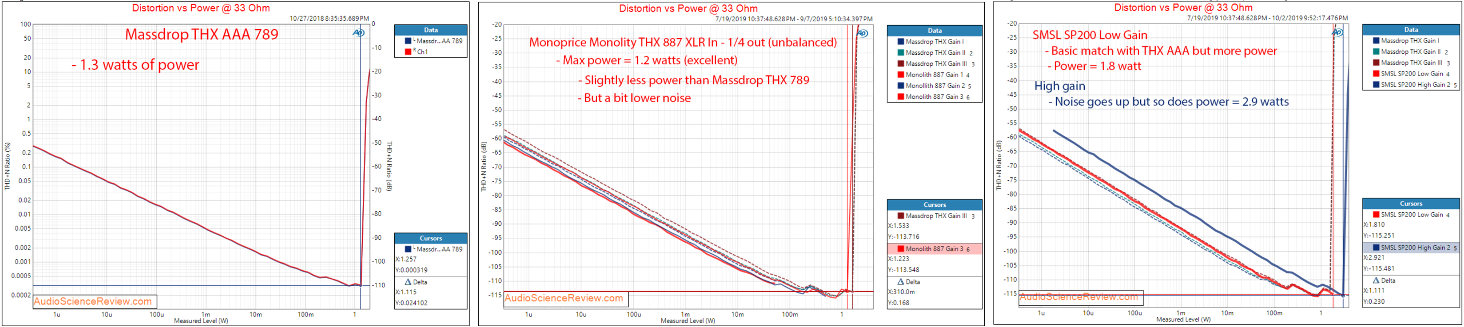 6.power_vs_distortion_33ohm.png