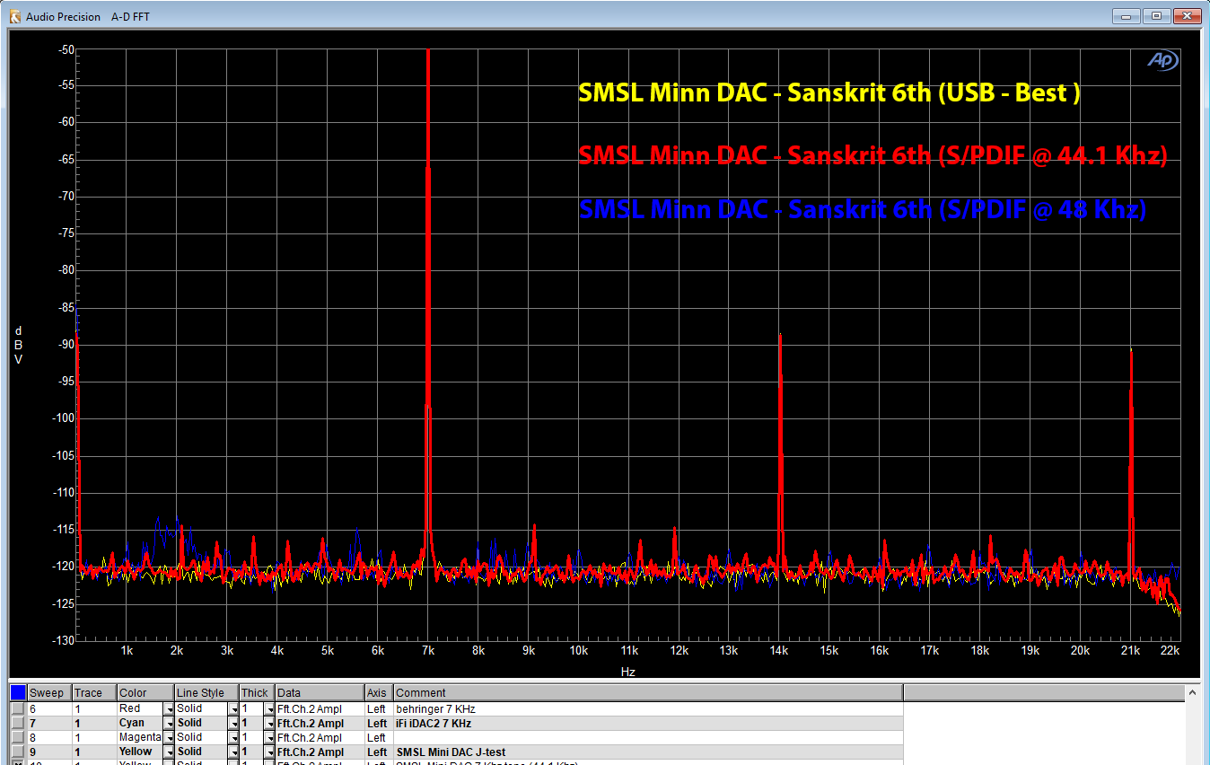 7 Khz SPDIF Using AP as source.png