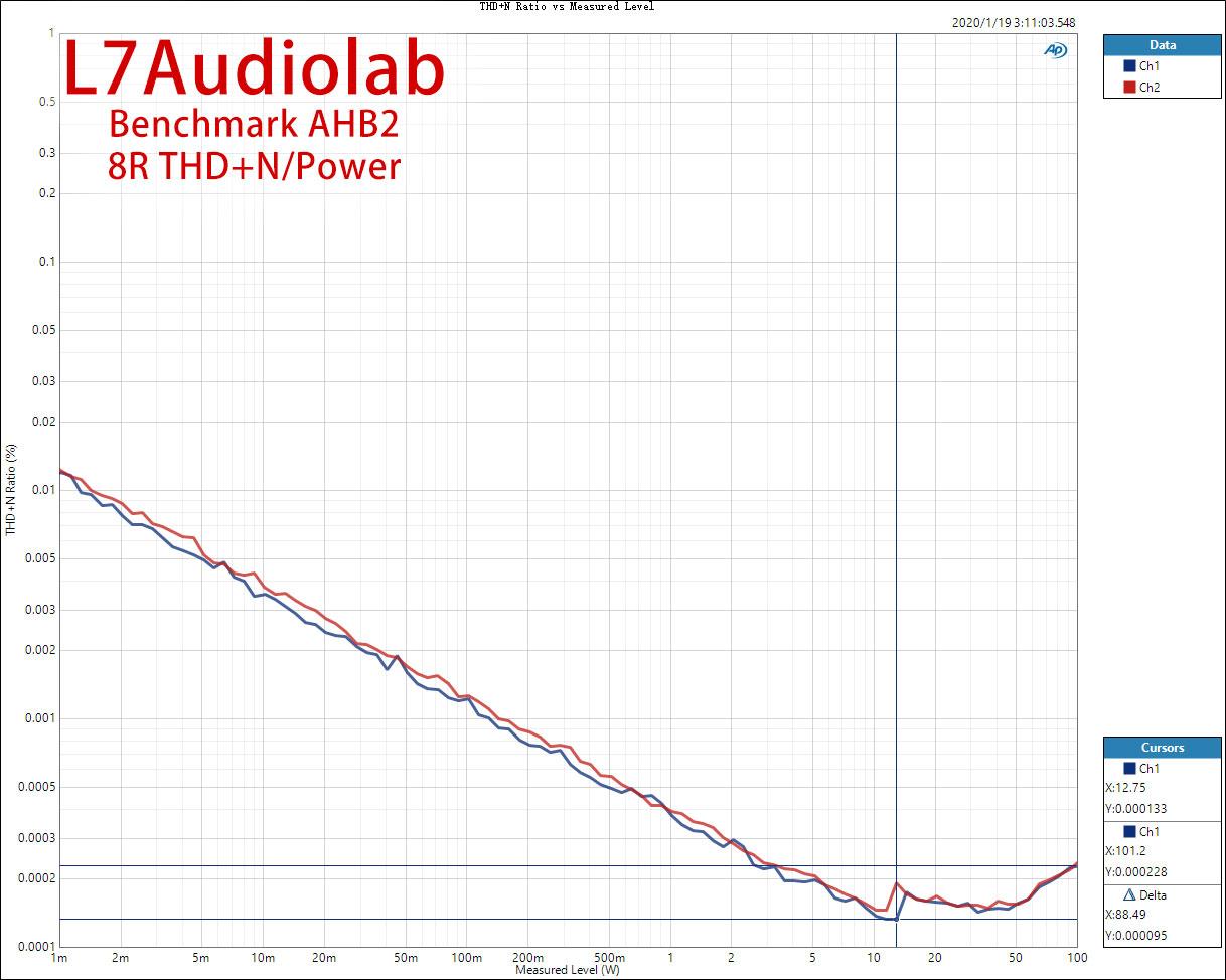 8R-THD+N-Ratio-vs-Measured-Level.jpg