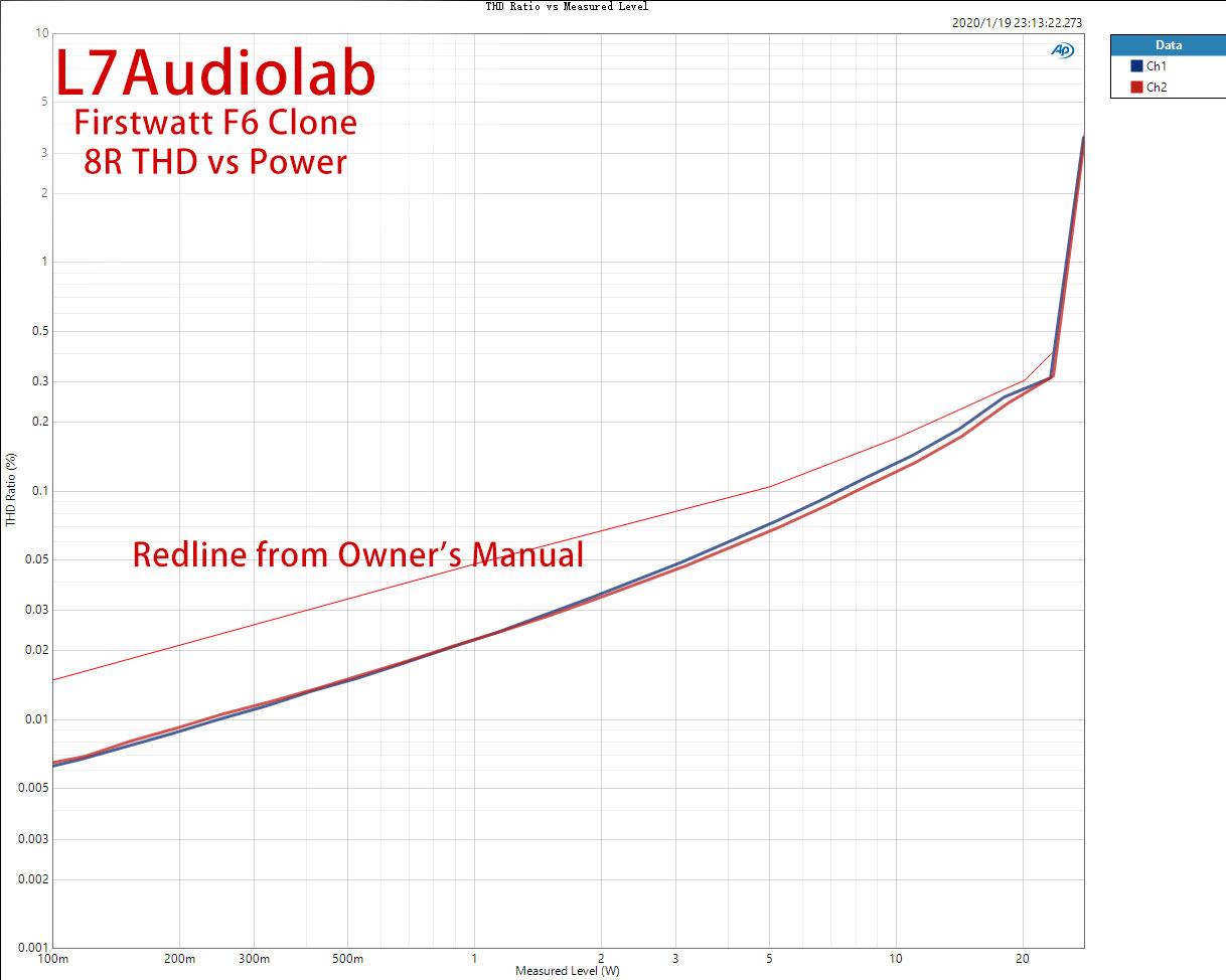 8R-THD-Ratio-vs-Measured-Level.jpg
