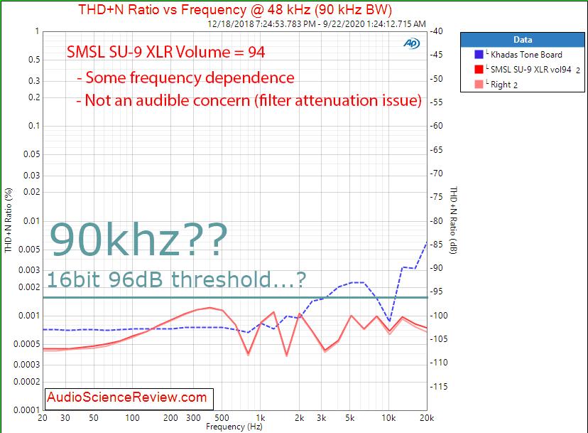 96dB - SMSL SU-9 Balanced USB DAC THD+N vs Frequency Audio Measurements.png