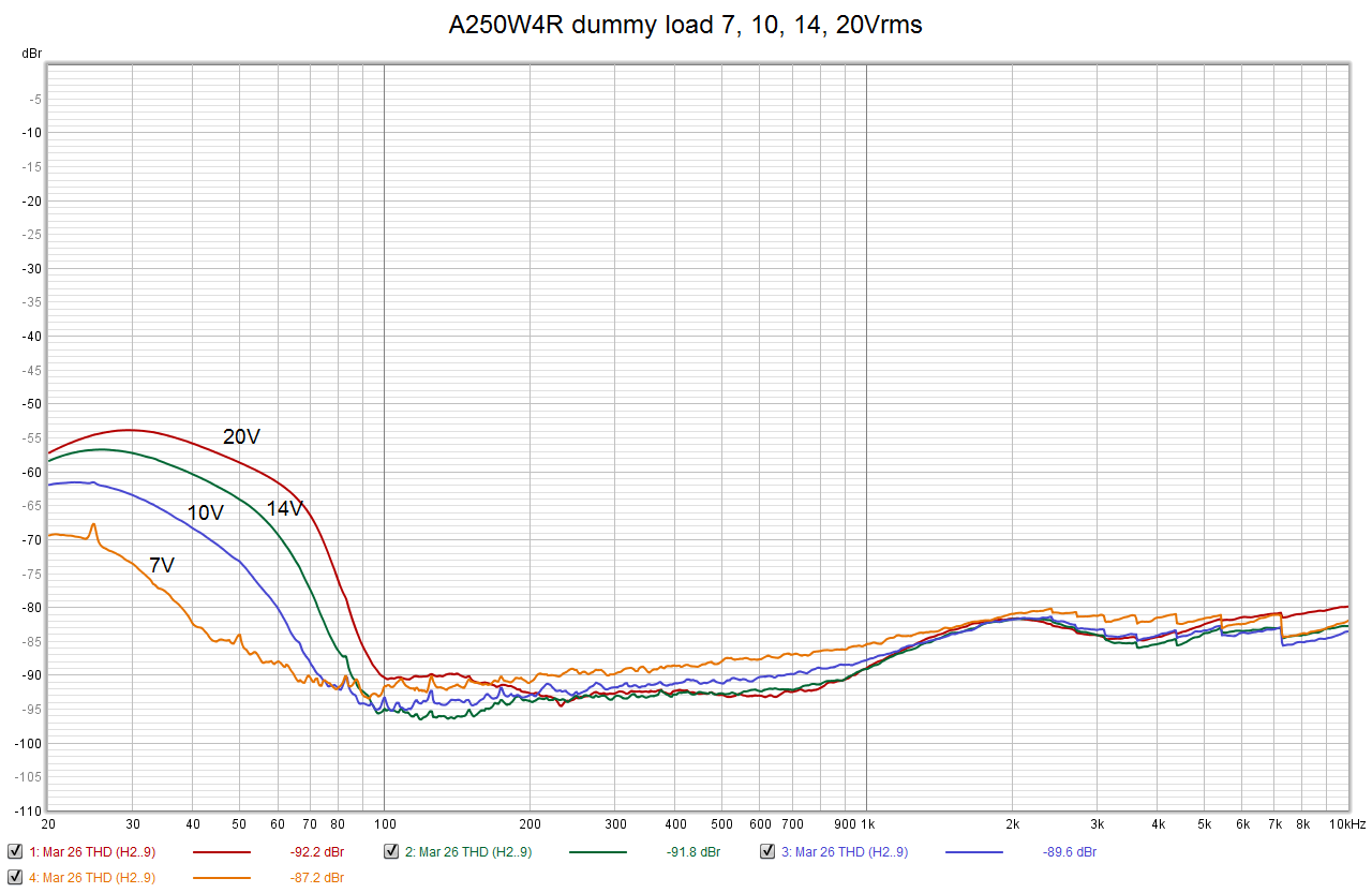A250W4R dummy load fr 7-10-14-20Vrms.png