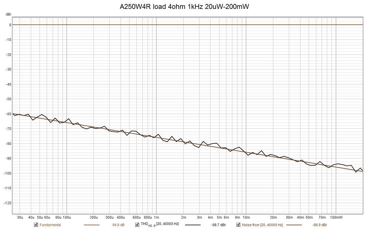A250W4R_4ohm_1kHz_20uW-200mW_THD.png