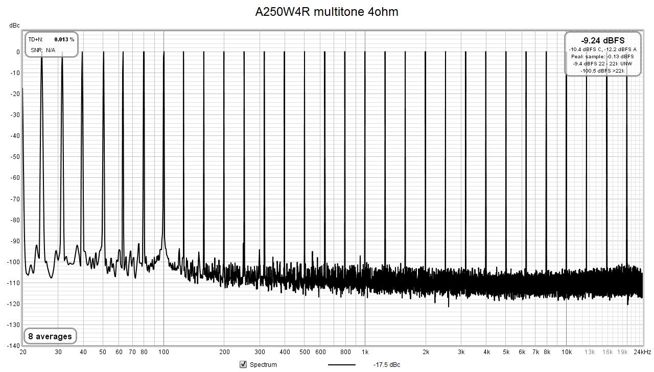 A250W4R_decade_multi3_4R.png