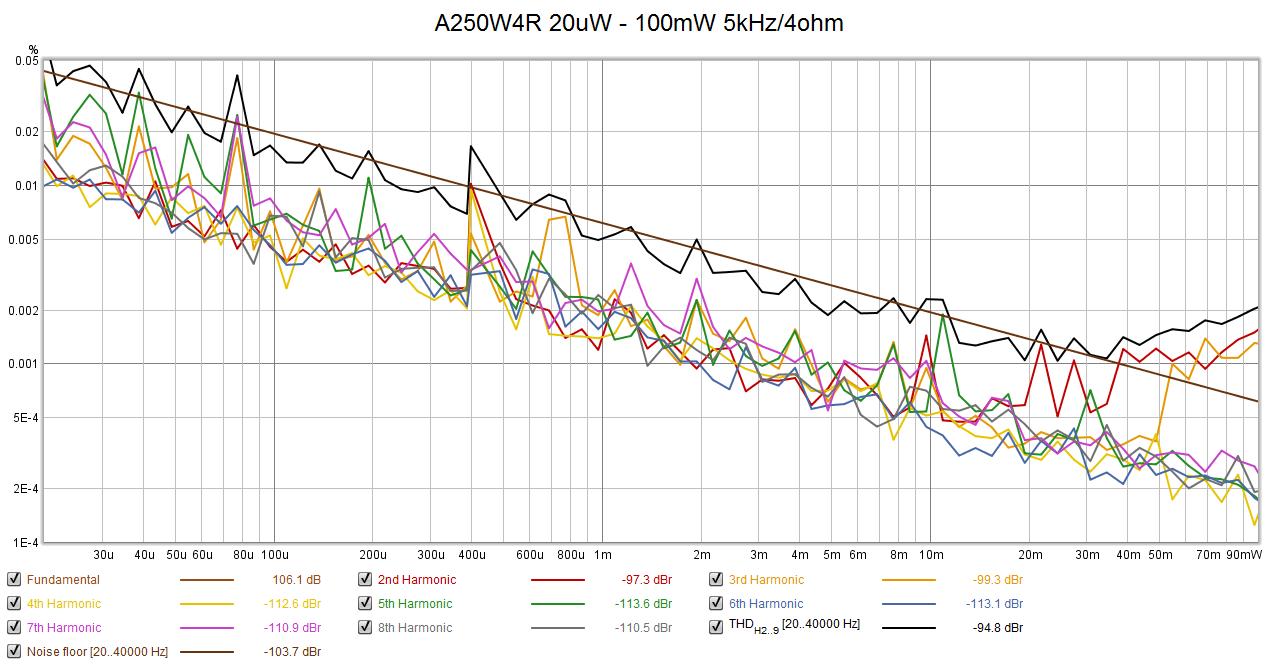 A250W_THD_20uV-100mW_4R_5kHz_BW40k.png