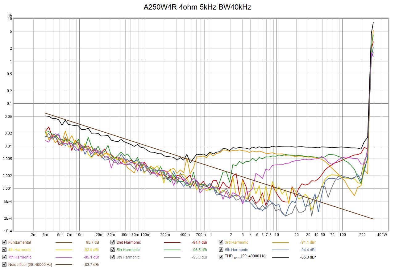 A250W_THD_4R_5kHz_BW40k.png