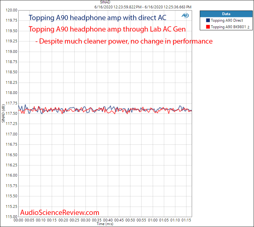 AC Mains BK 9801 with Topping A90 Generator Measurements.png
