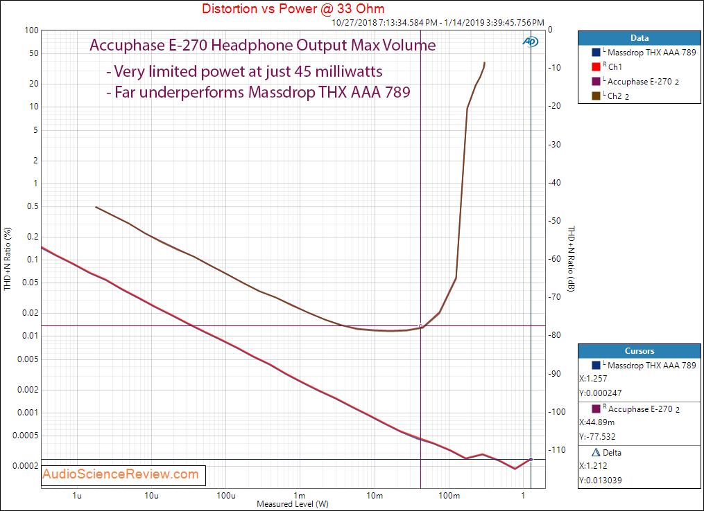 Accuphase E-270 Integrated Amplifier Headphone Output at 33 Ohm Measurements.png