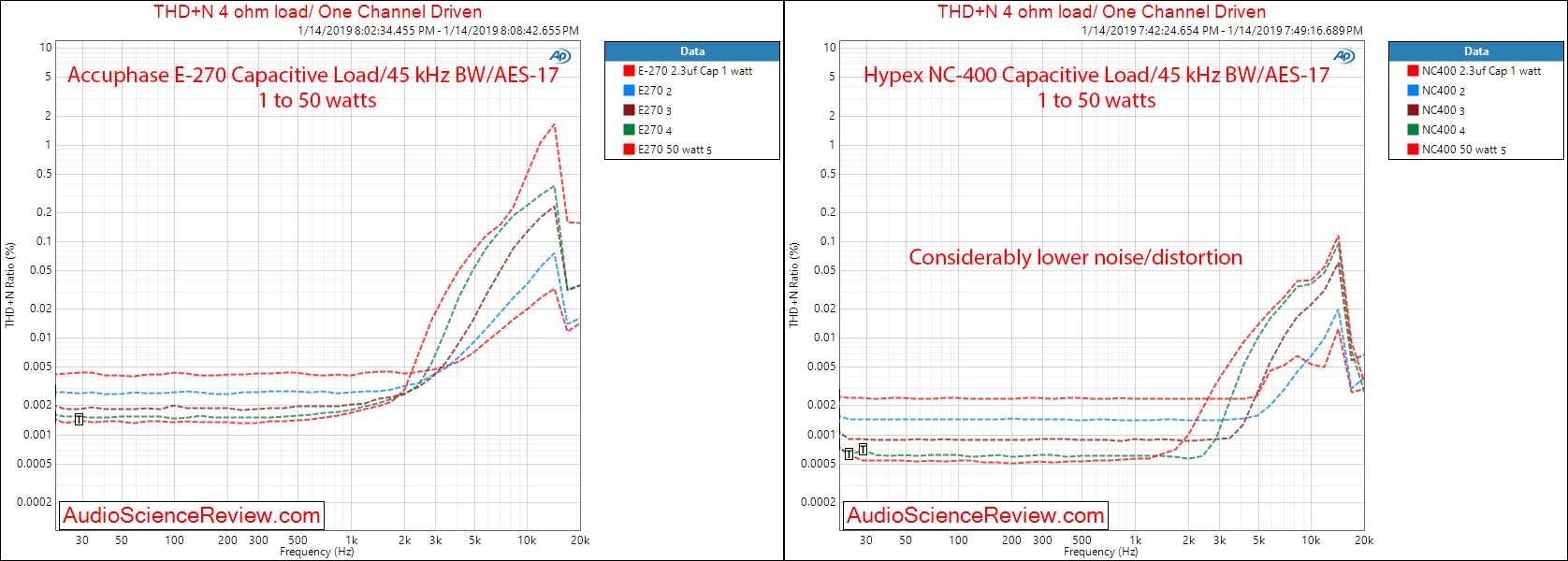 Accuphase E-270 Integrated Amplifier Power Amp THD vs Power Capacitive Load Measurements.png