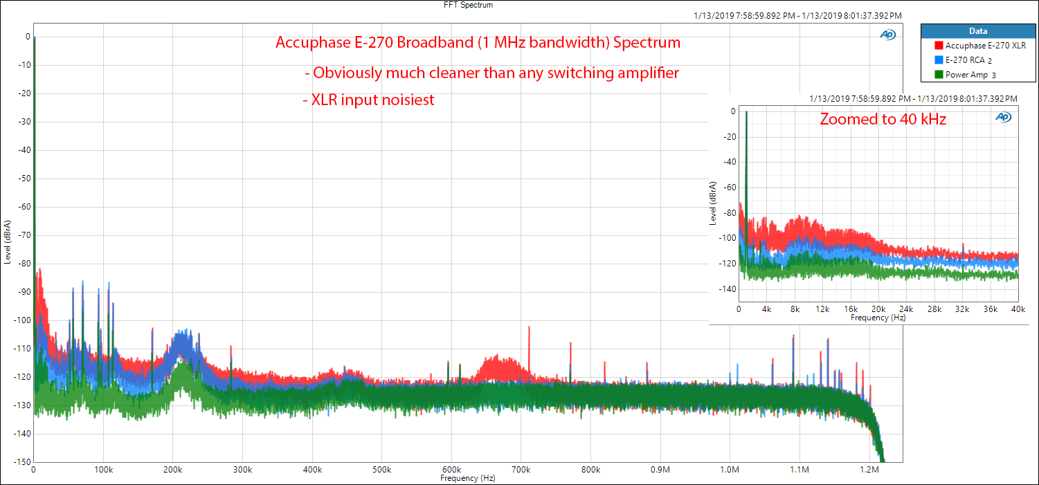 Accuphase E-270 Integrated Amplifier Power Broadband FFT Measurements.png
