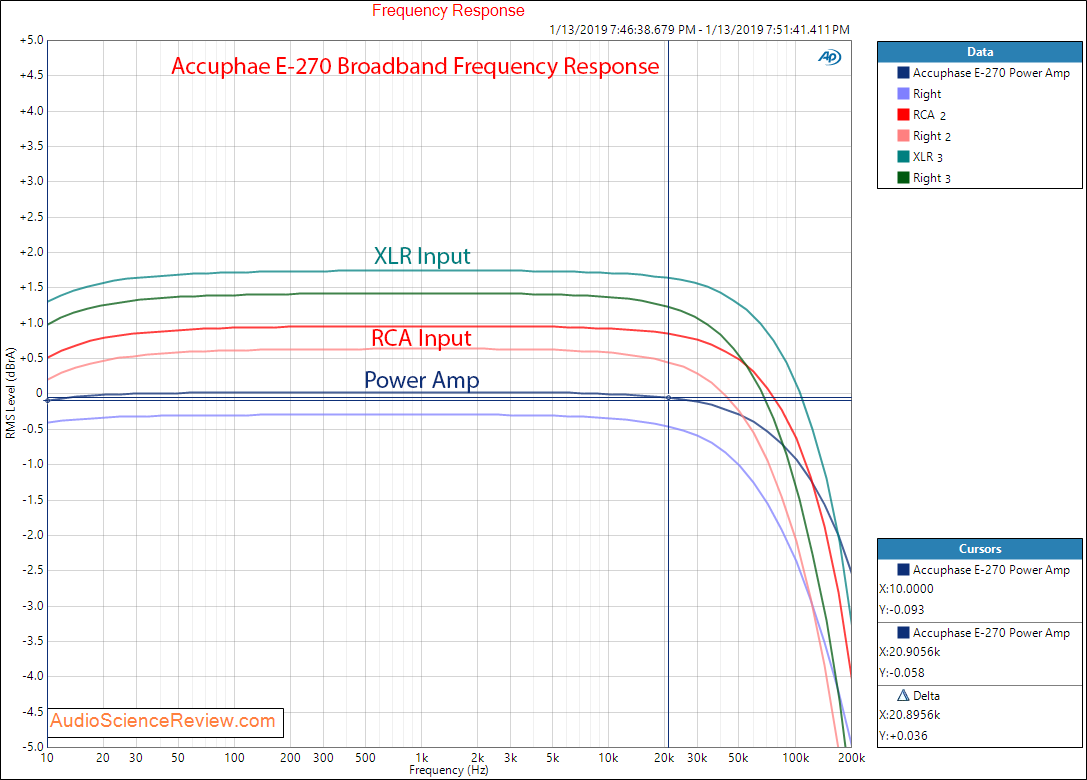 Accuphase E-270 Integrated Amplifier Power Frequency Response Measurements.png