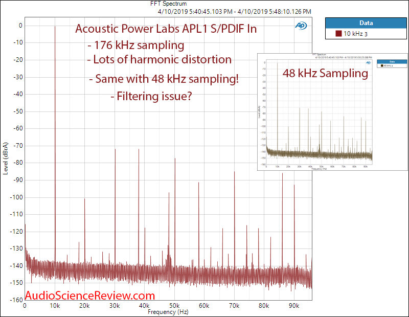 Acoustic Power Labs APL1 Digital Signal Processor Filter and EQ 10 kHz FFT Audio Measurements.png