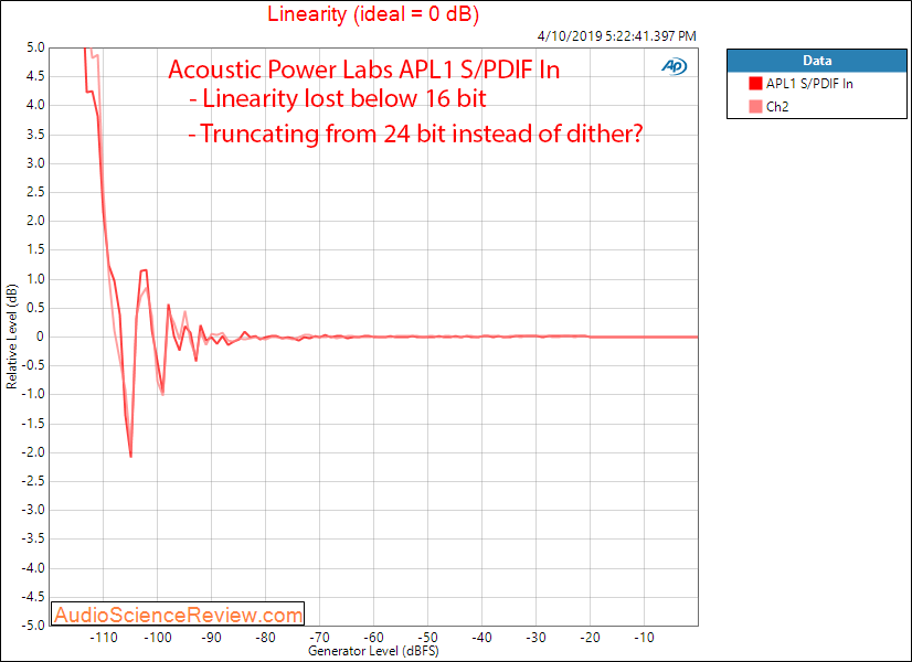 Acoustic Power Labs APL1 Digital Signal Processor Filter and EQ Linearity Audio Measurements.png