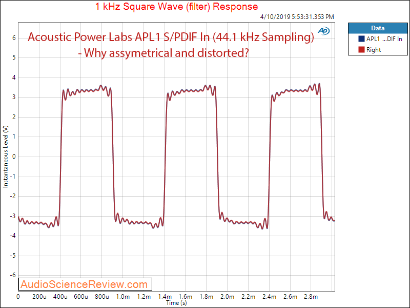 Acoustic Power Labs APL1 Digital Signal Processor Filter and EQ Square Wave Audio Measurements.png