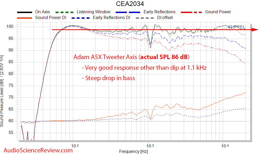 Adam A5X Frequency Response Measurement Powered Studio Monitor.png