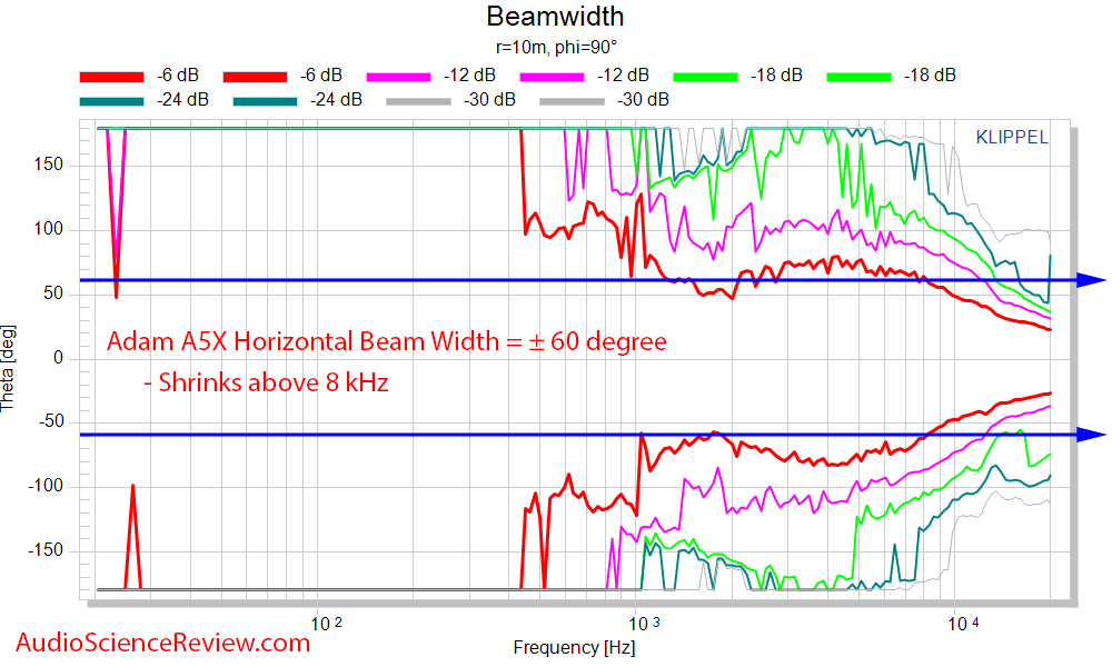 Adam A5X Horizontal Beamwidth Measurement Powered Studio Monitor.png