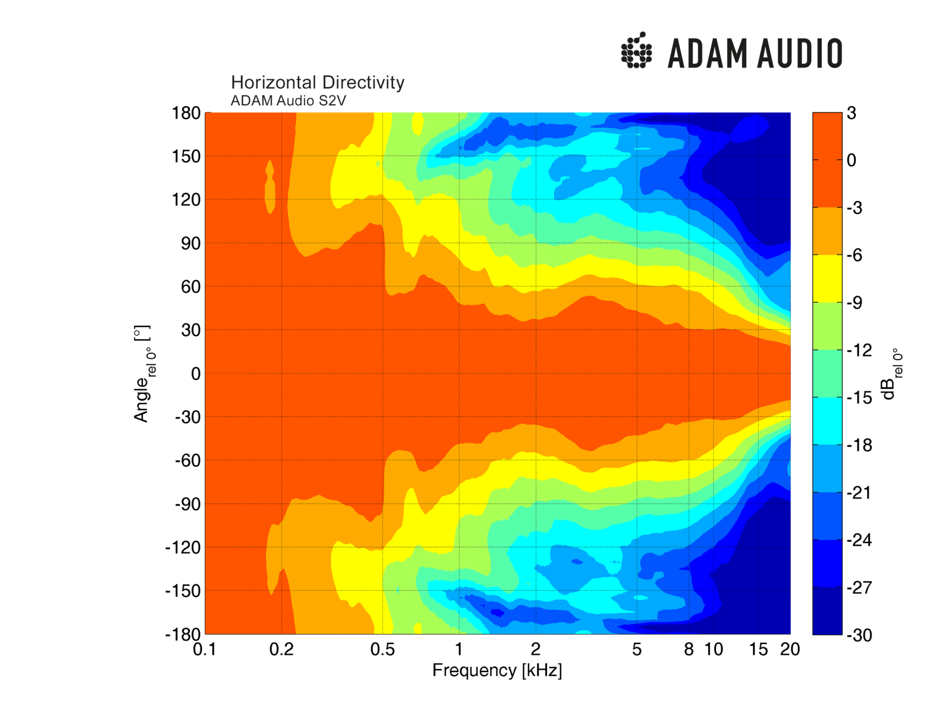 adam-audio-s2v-studio-monitor-horizontal-directivity-1920x1463.png