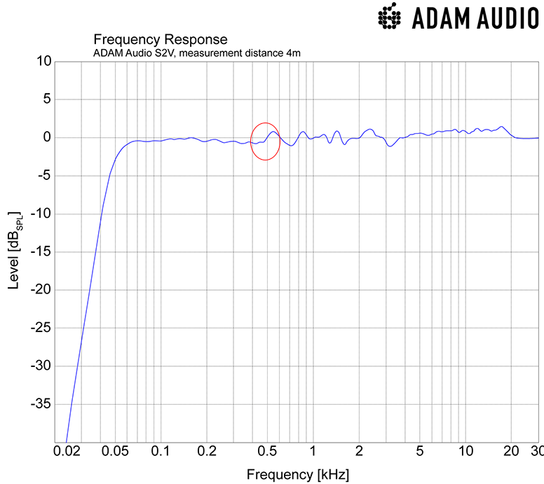 Adam S2V Monitor Powered Studio Speaker company frequency response.png