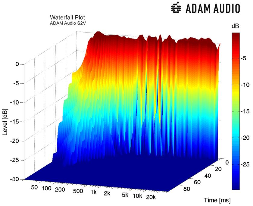 Adam S2V Monitor Powered Studio Speaker company  waterfall.png
