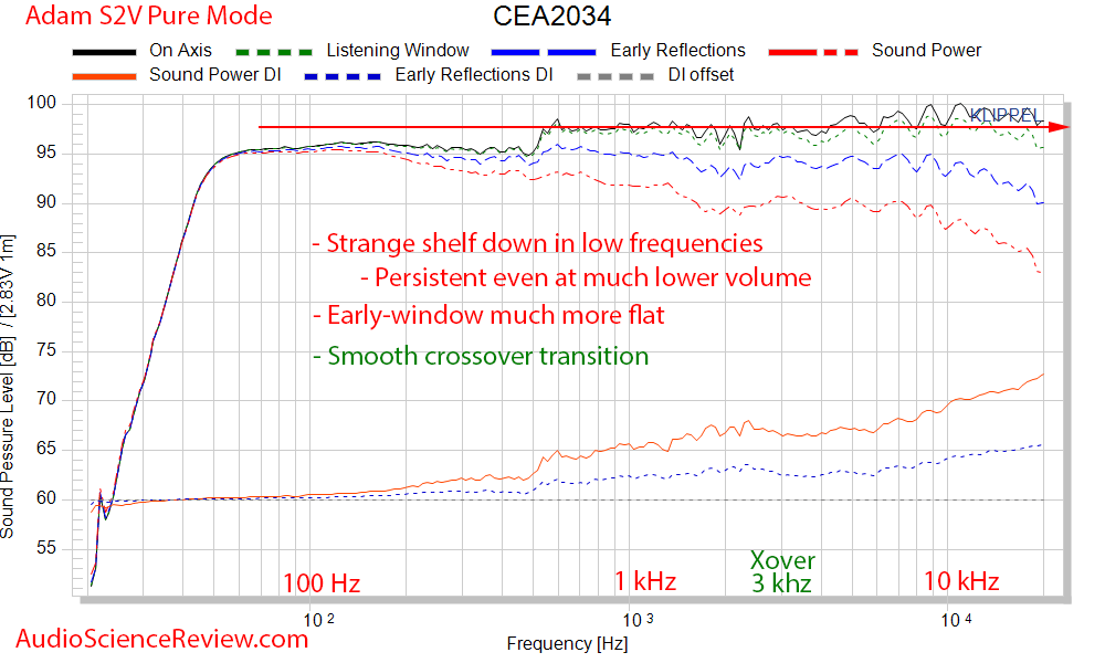 Adam S2V Monitor Powered Studio Speaker Spinorama CEA2034 Audio Measurements.png