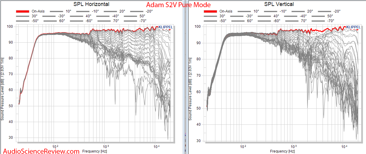 Adam S2V Monitor Powered Studio Speaker Spinorama CEA2034 Full Horizontal and Vertical Audio M...png