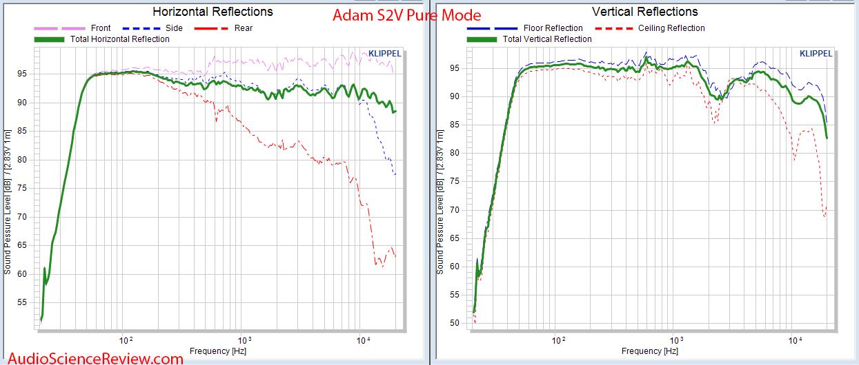 Adam S2V Monitor Powered Studio Speaker Spinorama CEA2034 Horizontal and Vertical Audio Measur...png