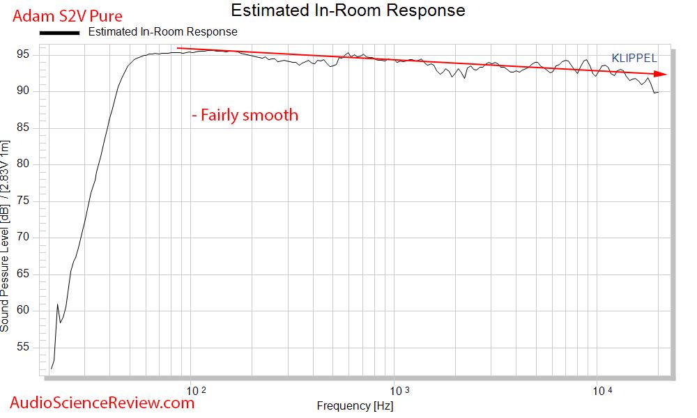 Adam S2V Monitor Powered Studio Speaker Spinorama CEA2034 Predicted In-Room Response Audio Mea...png