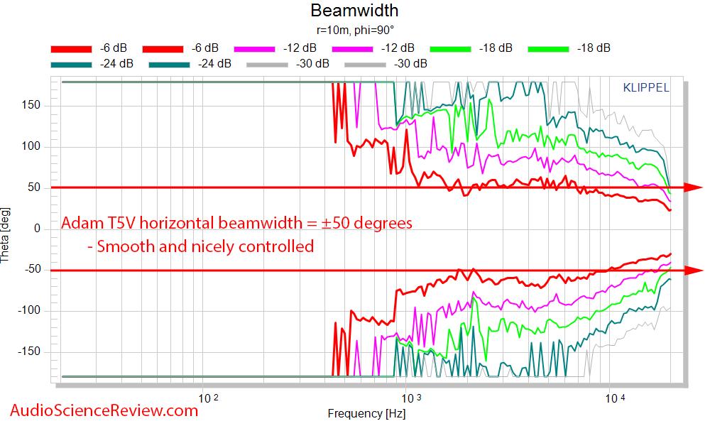 Adam T5V Measurements Studio Monitor Powered Speaker horizontal beamwidth.png