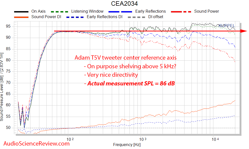 Adam T5V Measurements Studio Monitor Powered Speaker Spinorama CEA-2034 Frequency Response.png
