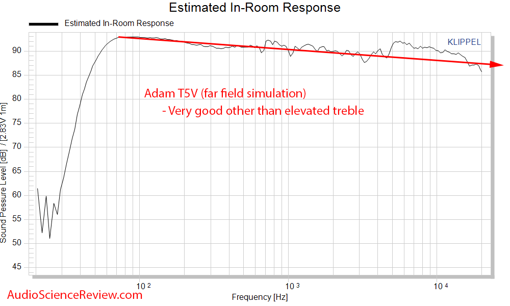 Adam T5V Measurements Studio Monitor Powered Speaker Spinorama CEA-2034 Predicted In-room Freq...png