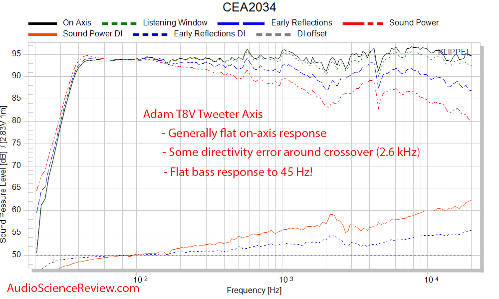 Adam T8V Active Powered Monitor Studio Speaker Frequency Response Measurements.png