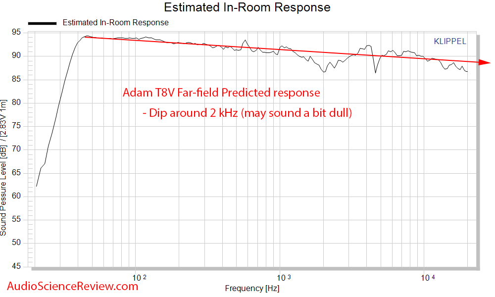 Adam T8V Active Powered Monitor Studio Speaker Predicted In-room Frequency Response Measurements.png