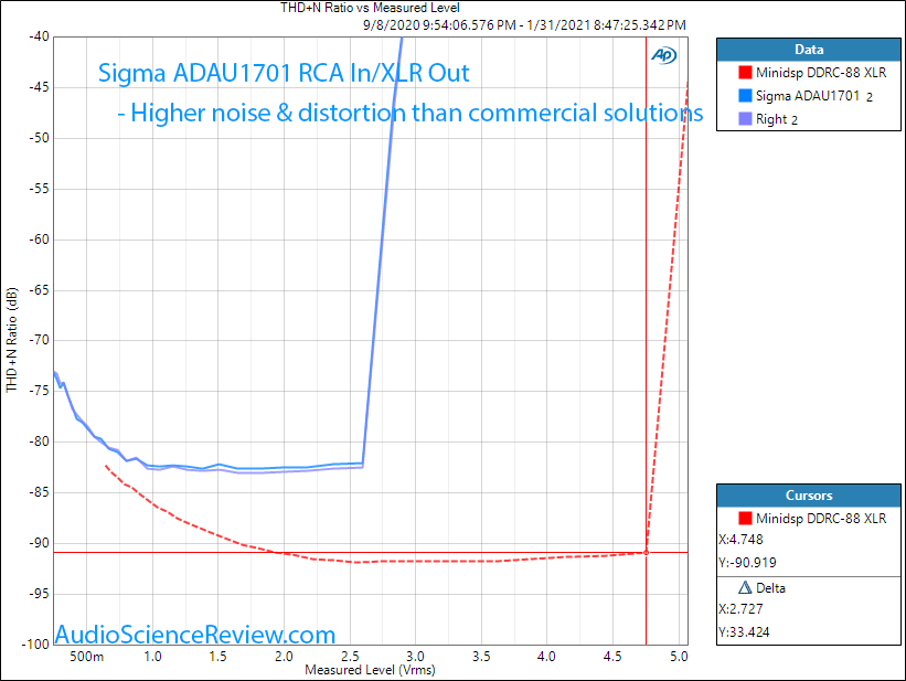 ADAU1701 Sigma DSP Measurements distortion and noise versus level.png